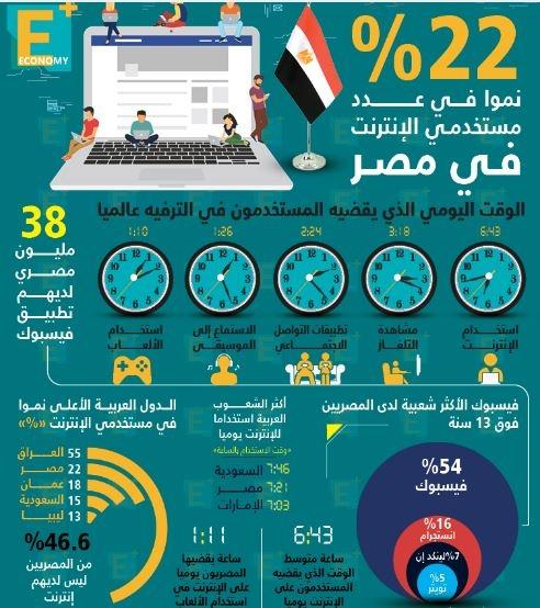 عدد مستخدمي الإنترنت في مصر ينمو 22%