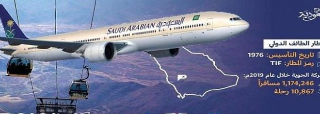 السعودية تكشف عن 3 مطارات جاهزة لتدعيم حركة السياحة22