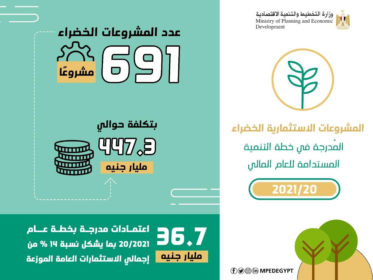 التخطيط تكشف عن 691 مشروعاً أخضر فى خطة 20/2021 بتكلفة 447.3 مليار جنيه