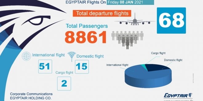 مصر للطيران تسير 68 رحله جوية بينها 51 دولية لنقل 8861 راكباً .. غداً