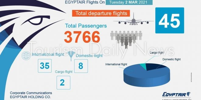 مصر للطيران تسير 45 رحلة جوية بينها 35 وجهة دولية تنقل 3766 راكباً .. غداً