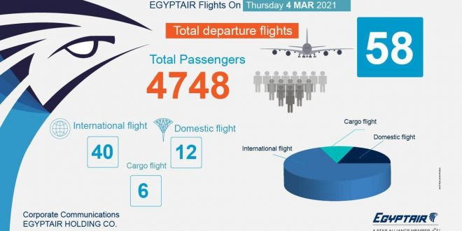 مصر للطيران تسير 58 رحلة جوية بينها 40 وجهة دولية تنقل 4748 راكباً .. غداً