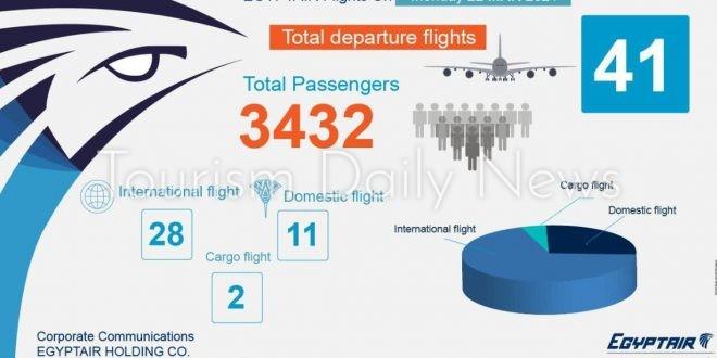 مصر للطيران تسير 41 رحلة جوية بينها 28 وجهة دولية .. غداً
