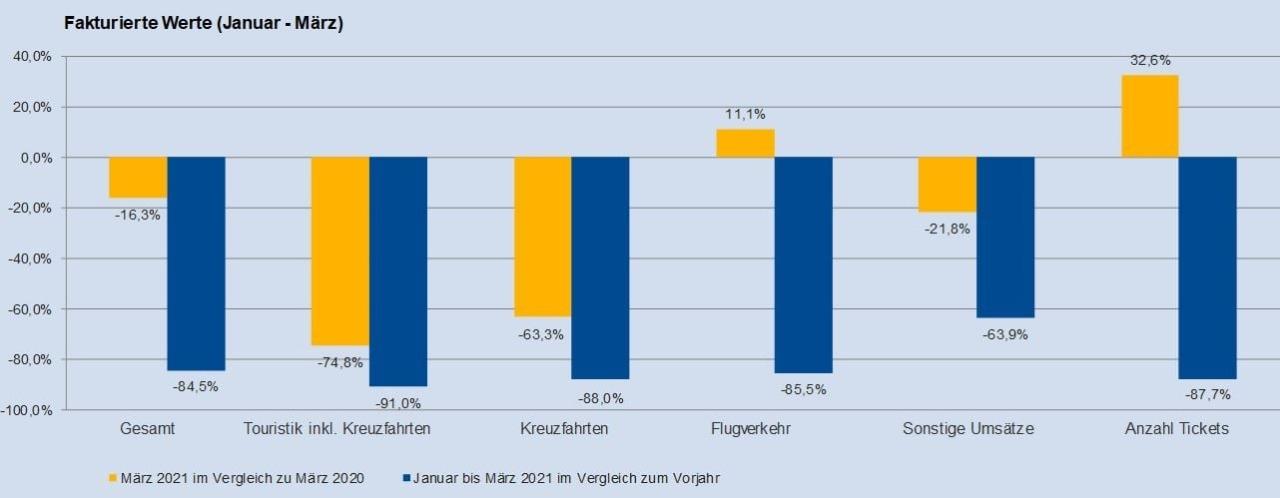 قفزة إيجابية لمبيعات الطيران بمكاتب سياحة ألمانيا وتراجع الرحلات البحرية1