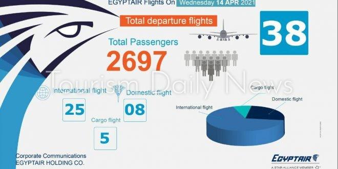 مصر للطيران تسير 38 رحلة جوية بينها 25 وجهة دولية تنقل 2697 راكباً .. غداً