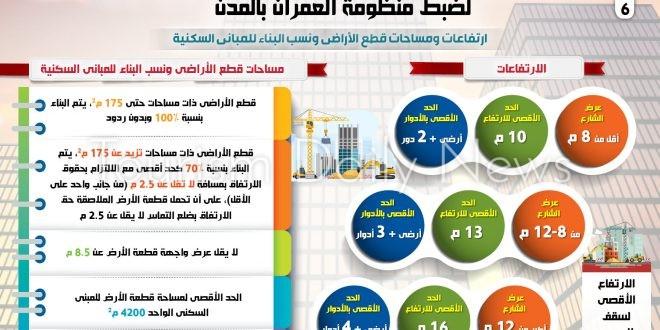 الحكومة تصدر ضوابط واشتراطات البناء الجديدة لضبط منظومة العمران العشوائي