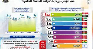 بالإنفوجراف.. مصر الأولي إفريقياً و15عالمياً في مؤشر كيرني لمواقع الخدمات