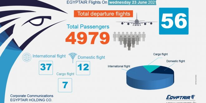مصر للطيران تسير 56 رحلة جوية بينها 37 وجهة دولية اليوم