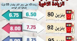 مصر ترفع سعر البنزين 80 بـ 7.75 حنيه و92 بـ 8 و95 بـ 9 وتثبيت السولار