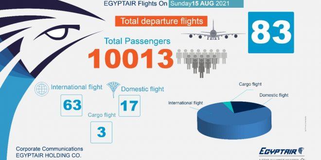 ميلانو ودوسلدورف والدوحه وإسطنبول ضمن 63 وجهة دولية لمصر للطيران غداً