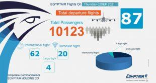مصر للطيران تطير إلى 167 وجهة دولية ومحلية لنقل 20 ألف راكب اليوم وغدأ