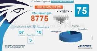 مصر للطيران تسير 75 رحلة جوية بينها 57 وجهة دولية لنقل 8775 راكباً غداً
