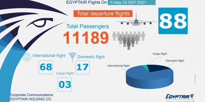 مصر للطيران تنقل 11189 راكباً إلى 88 وجهة دولي ومحلية غداً