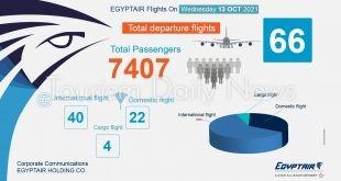 مصر للطيران تسير 66 رحلة جوية بمعدل 40 وجهة دولية لنقل 7407 راكباً غداً