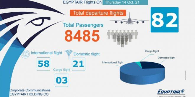مصر للطيران تطير إلى 82 وجهة محلية ودولية لنقل 8485 راكبا غداً