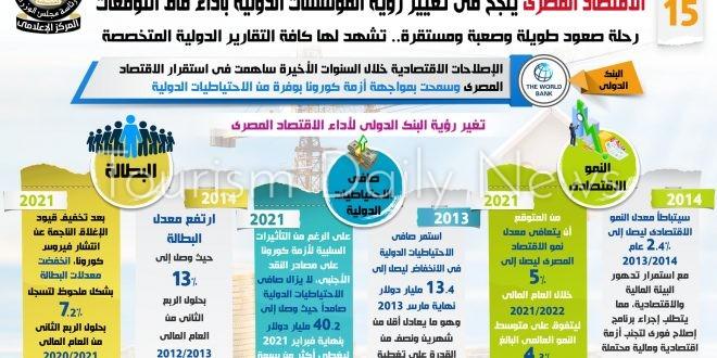 مؤسسات الدولية : اقتصاد مصر سيظل قويا 2021 بفضل الاستثمارات وتعافي السياحة